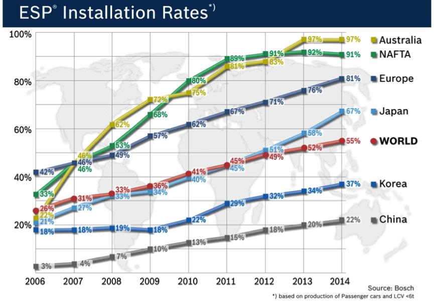 ESP Installation Rates