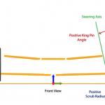 KingPin Angle