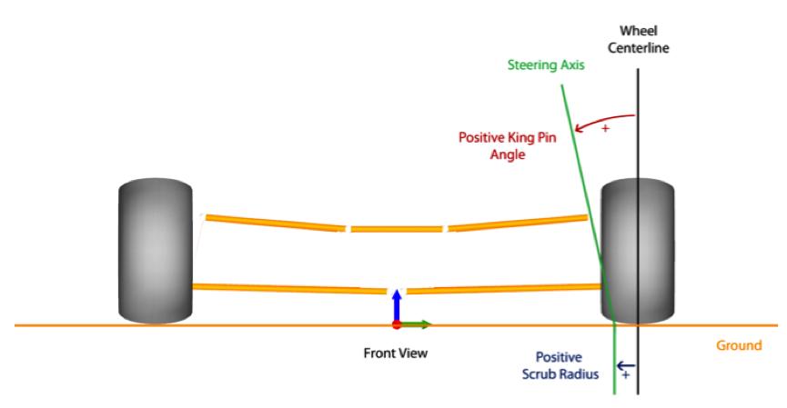 King pin angle and scrub radius
