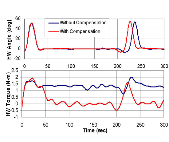 Pull Compensation curves