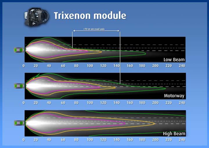 Tri-Xenon schema