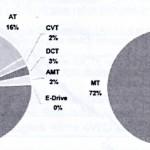 transmission split in Western Europe