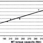 MT drag torque curve