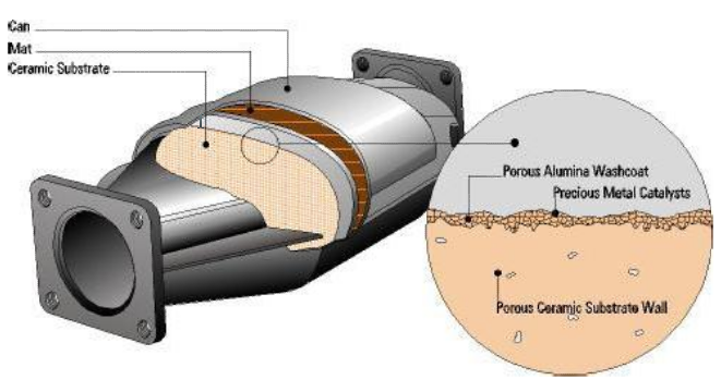 Composition of a catalytic converter (Corning, Environmental technologies division)