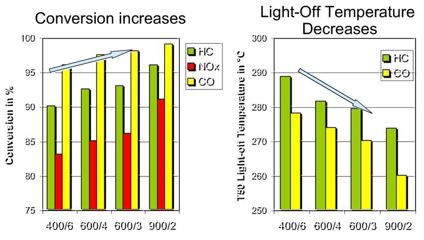 Impact of geometry on conversion rate and light-off temperature
