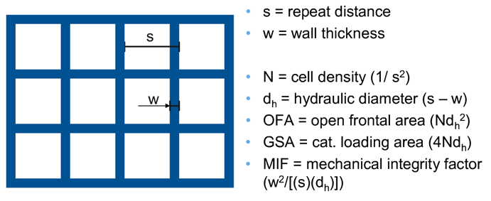 Main substrates geometric characteristics