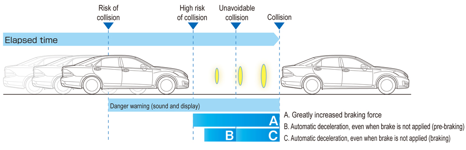 Toyota Collision Avoidance Assist System
