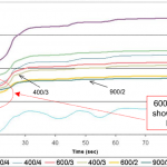 accumulated-HC-versus-time