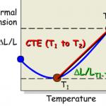 axial-stres-calculation