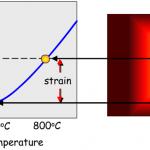 thermal strain representation