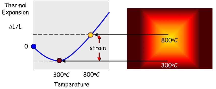 Representation of thermal strain phenomenon