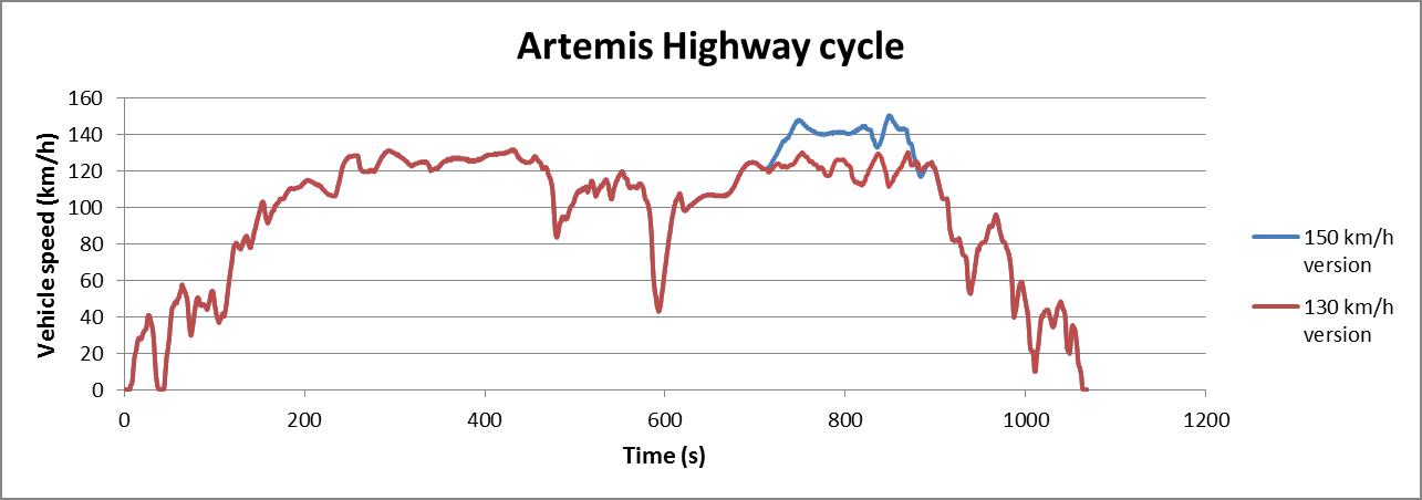 Artemis Motorway cycle