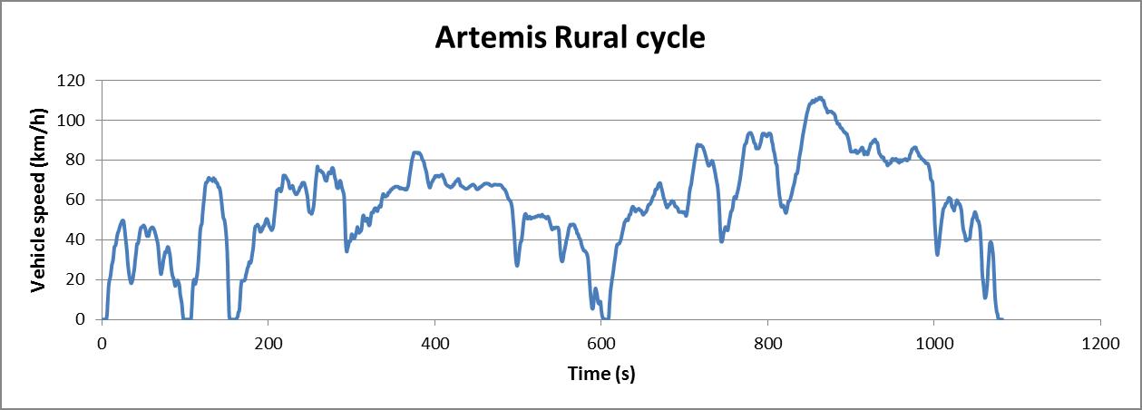 Artemis Rural cycle