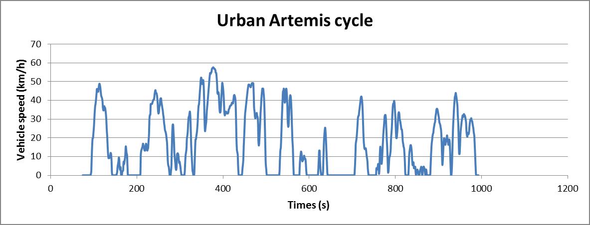 Artemis Urban cycle