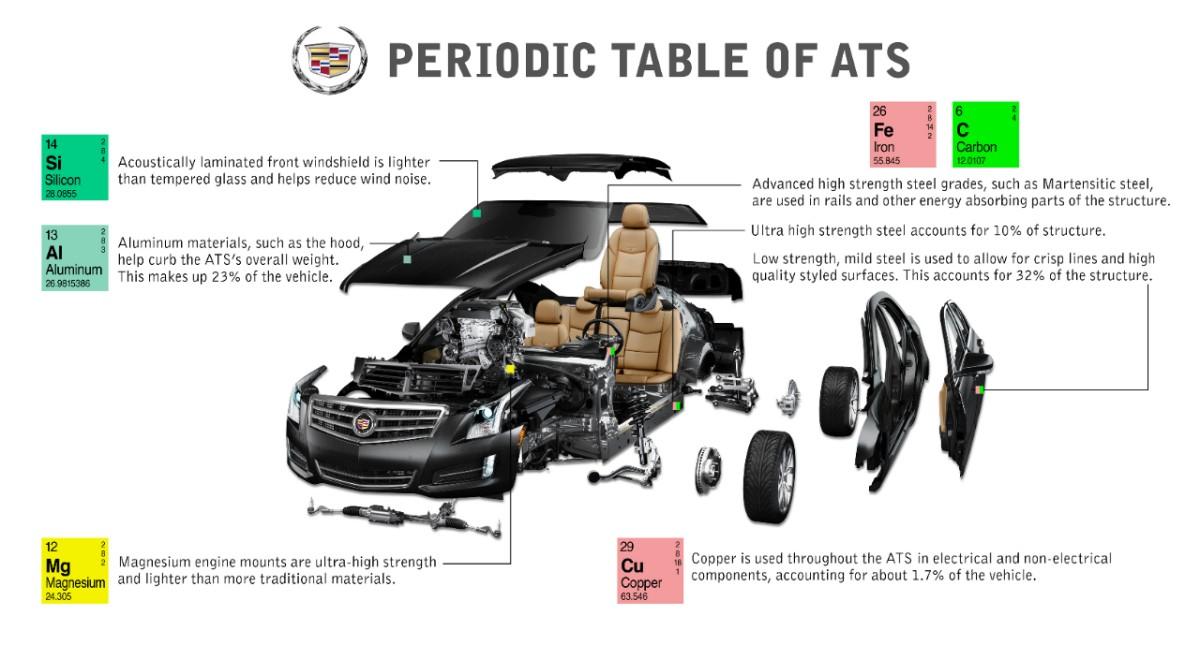 Cadillac ATS Periodic Table
