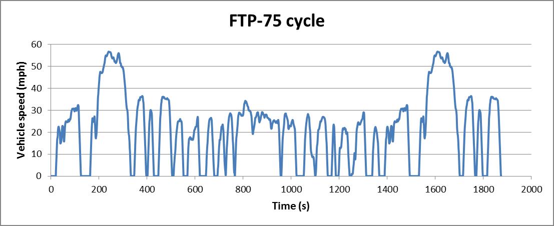 FTP-75