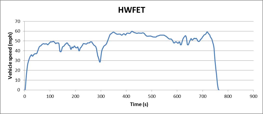 Cycle Highway Fuel Economy Test