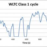 WLTC class1