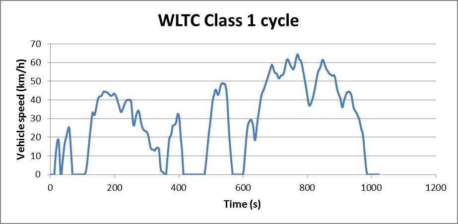 WLTC Class 1 cycle