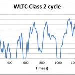 WLTC class2