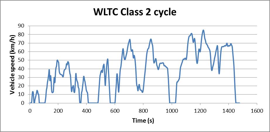 WLTC Class 2 cycle