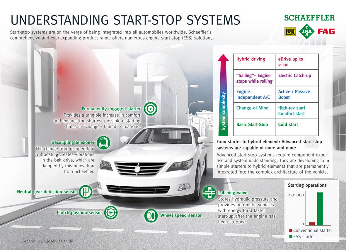 Stop and start system by Schaeffler