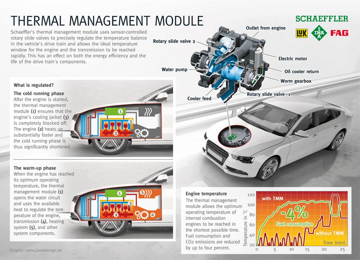 thermal management module Schaeffler