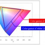 Color Gamut on u'v'