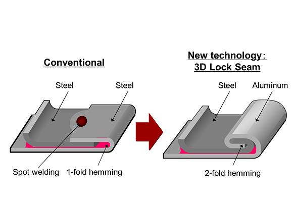 Honda3D Lock Seam Technology