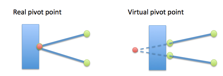 Real and virtual pivot point