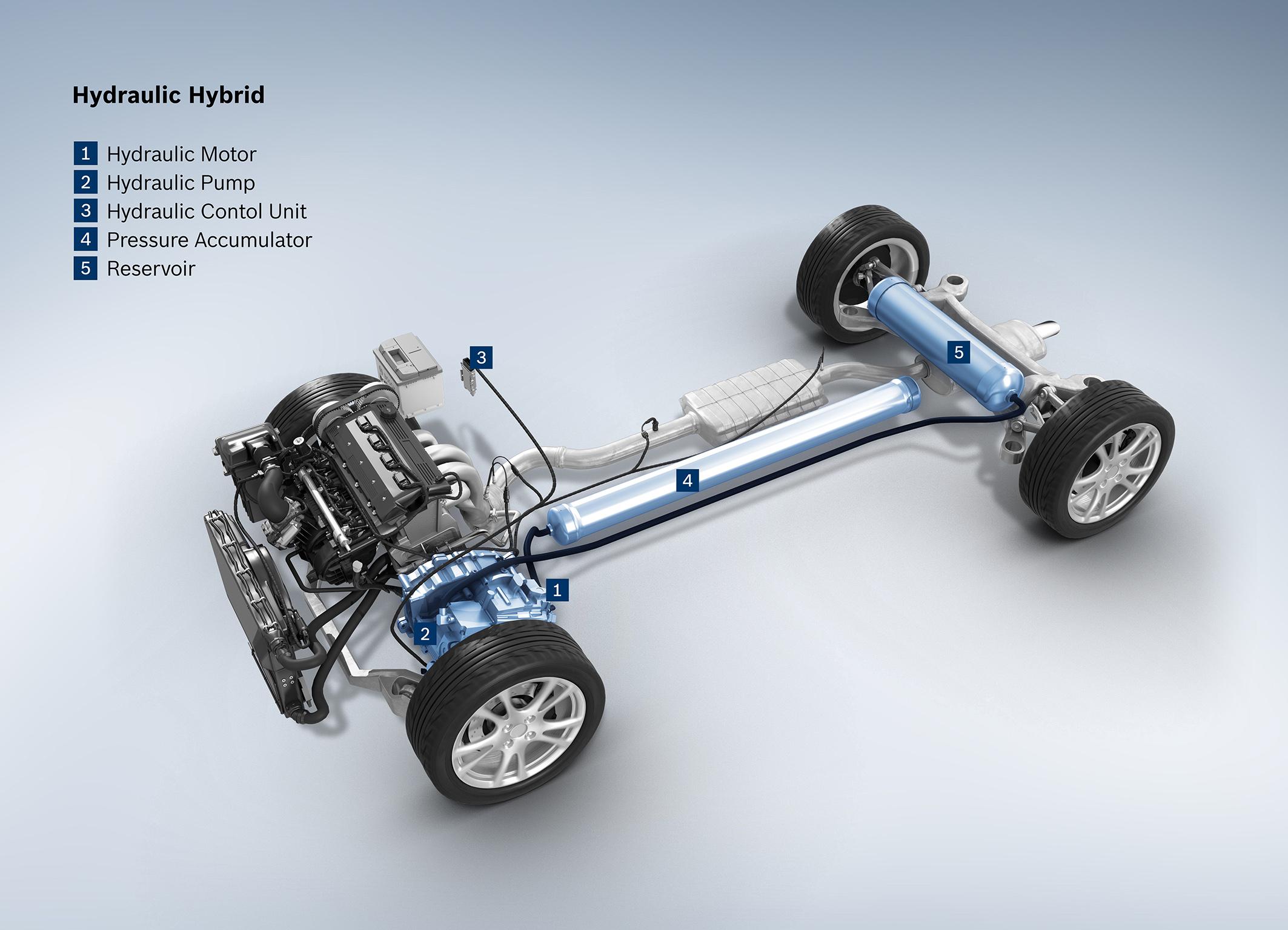 Hydraulic hybrid system overview