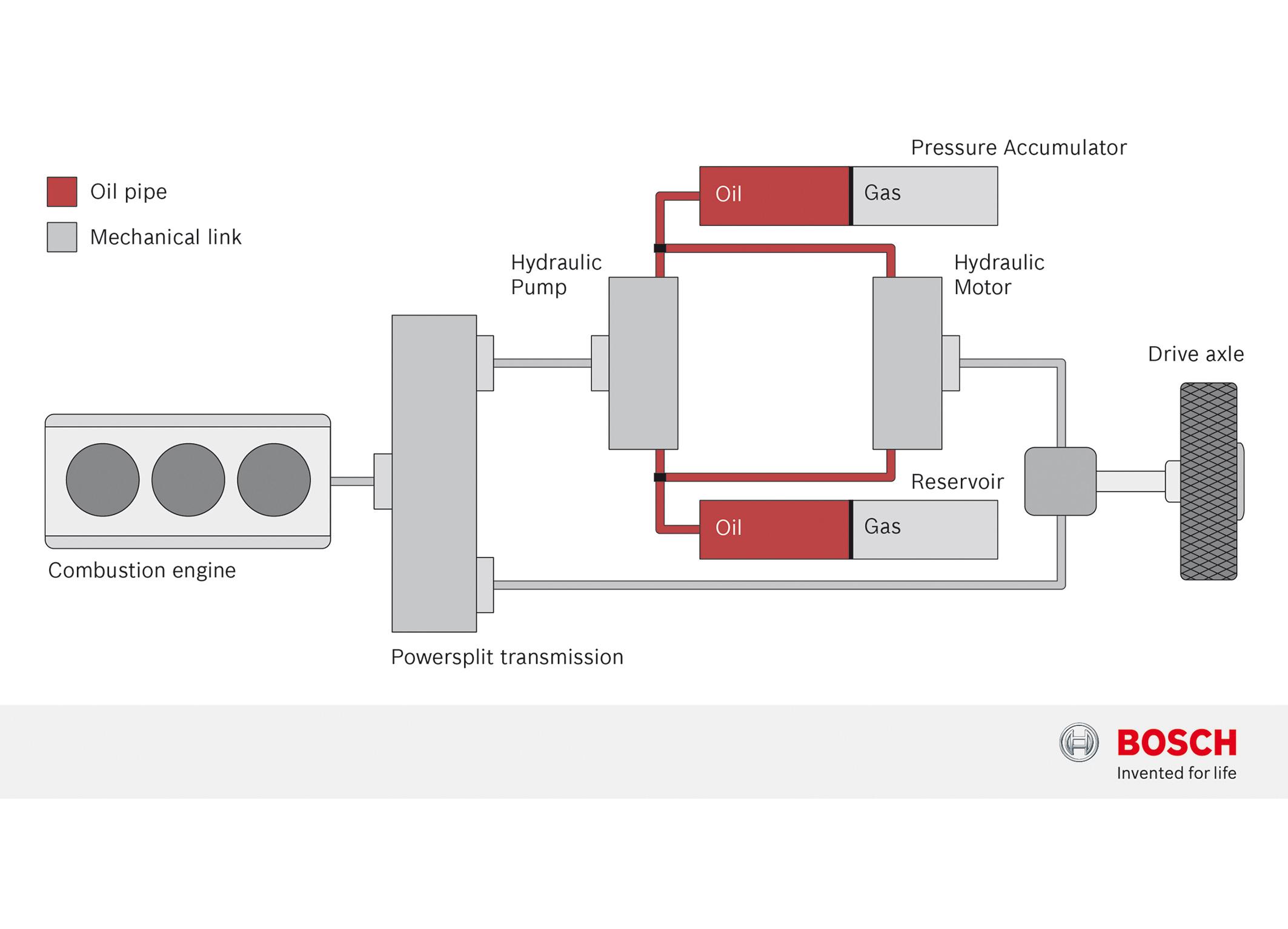 Schematics of hydraulic hybrid system