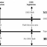 EOBD emission failure detection