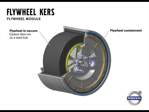 Module du volant d'inertie