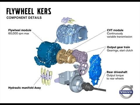 Détails sur les composants du système KERS