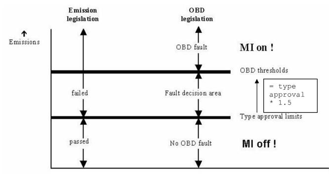 OBDII emission failure detection