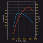 Opel 1.6 CDTI performance curves