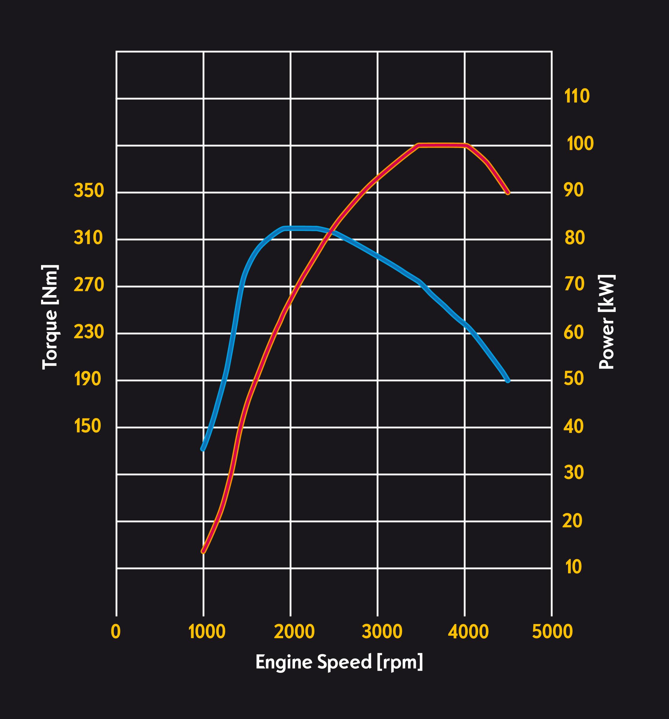 Opel 1.6l CDTI performance curves