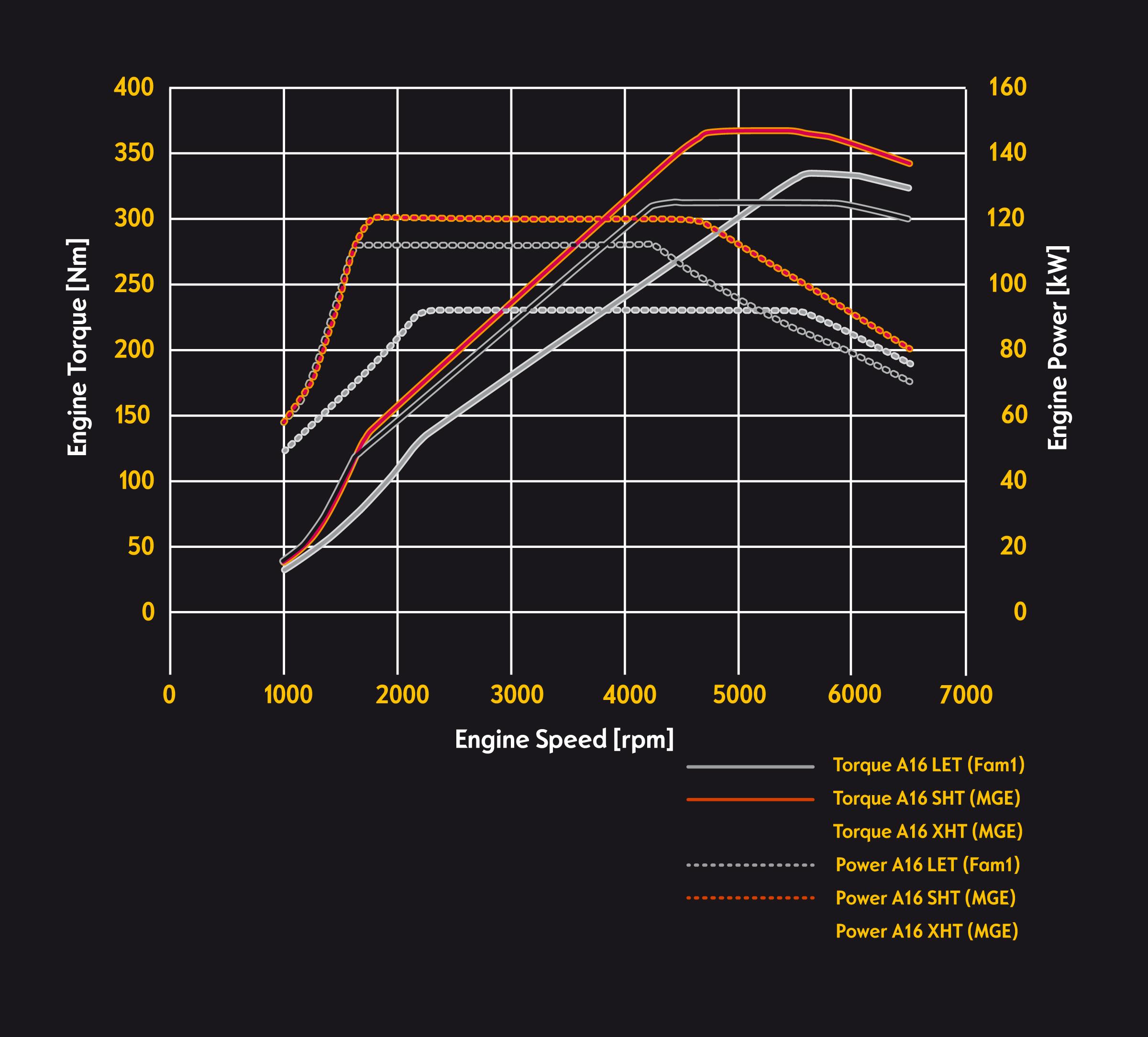 Opel 1.6 SIDI Turbo performance curves