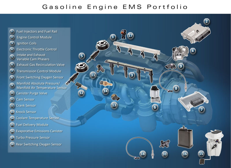 Sensors and actuators of an engine (Delphi)