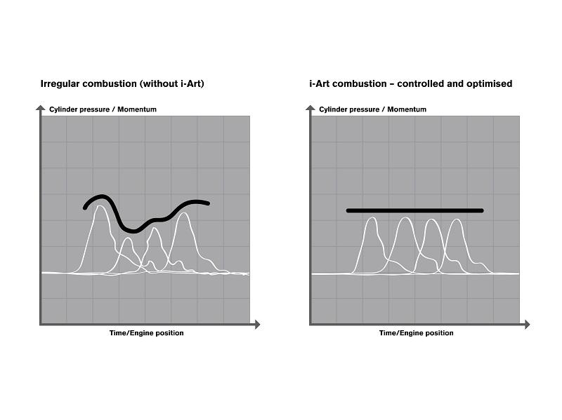 i-ART impact on combustion