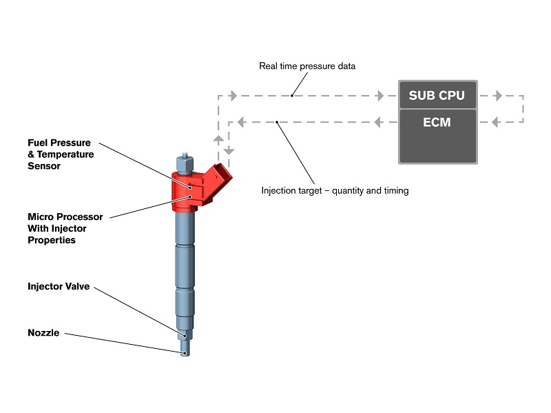 système d'injecteur i-ART