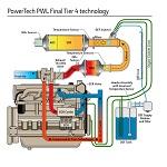 powertech PWL 4.5l engine Tier4f