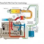 powertech PWL engineTier4f