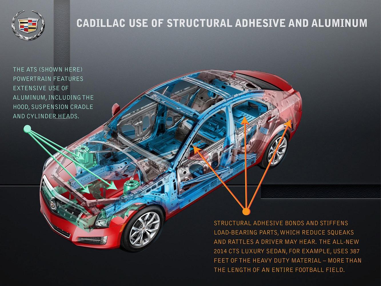Réduction de poids sur la Cadillac ATS