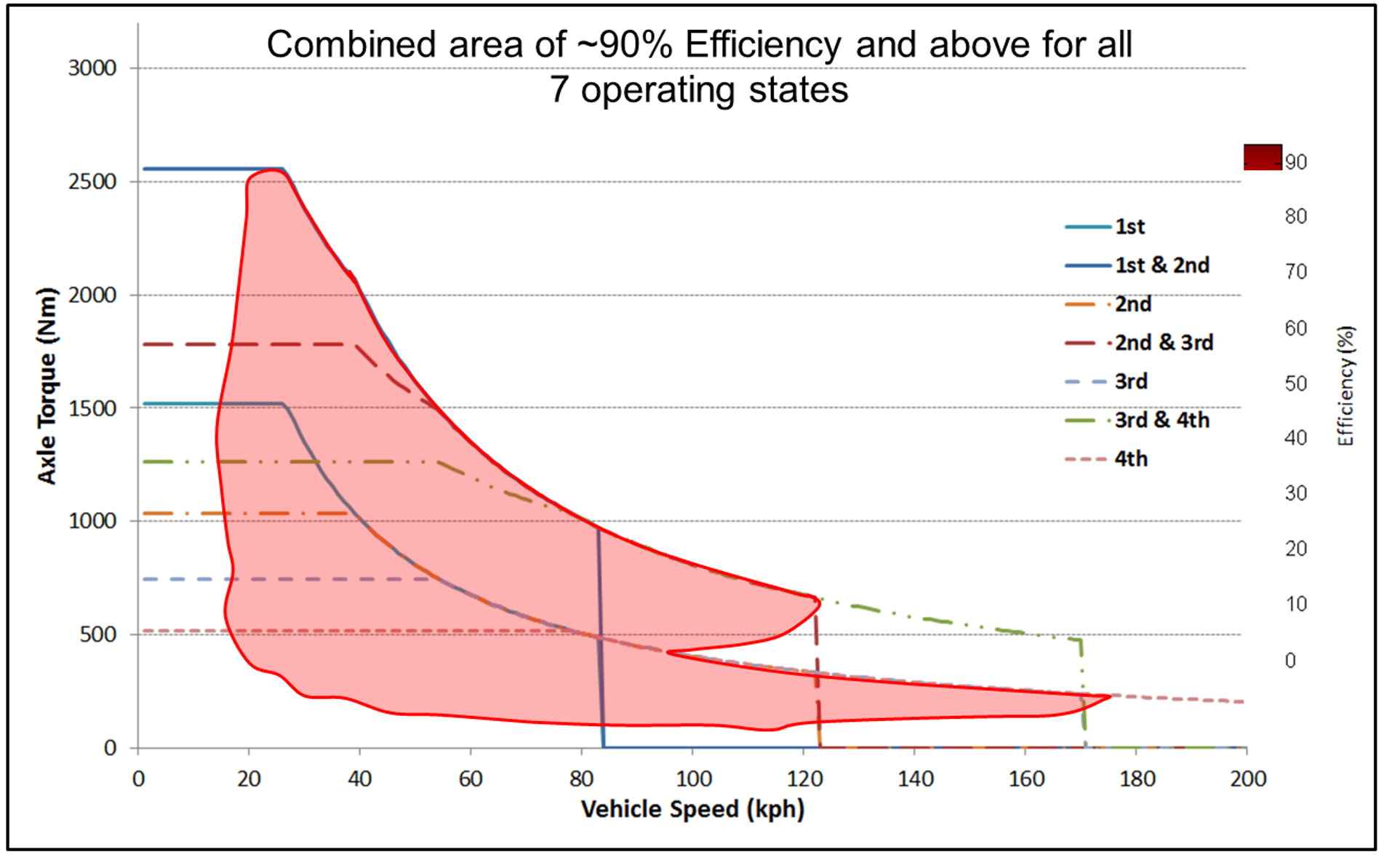 Combined area of efficiency for all operating states