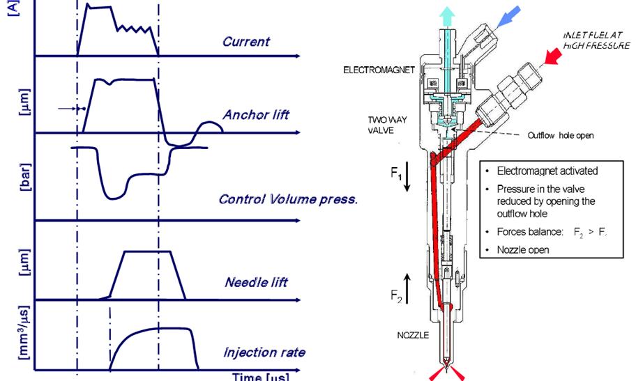 Séquence d'une injection diesel