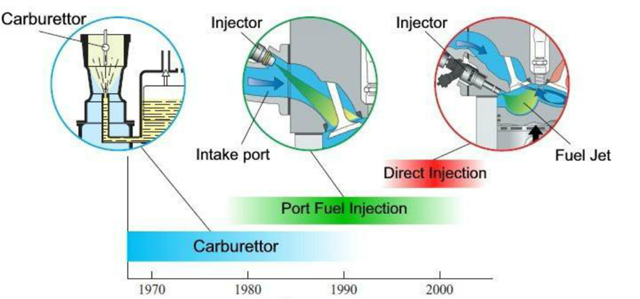 Histoire des systèmes d'injection essence
