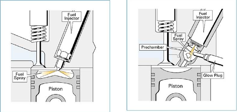 Système d'injection Directe/Indirecte