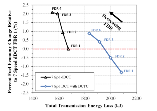 Fuel economy for torque converter DCT versus standard DCT